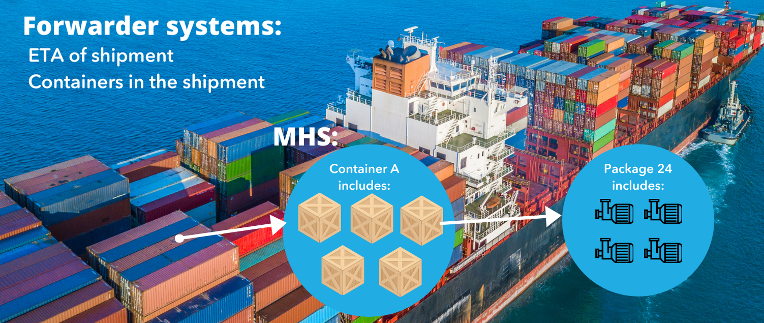 Three-levels-deep shipment visibility with material tracking system