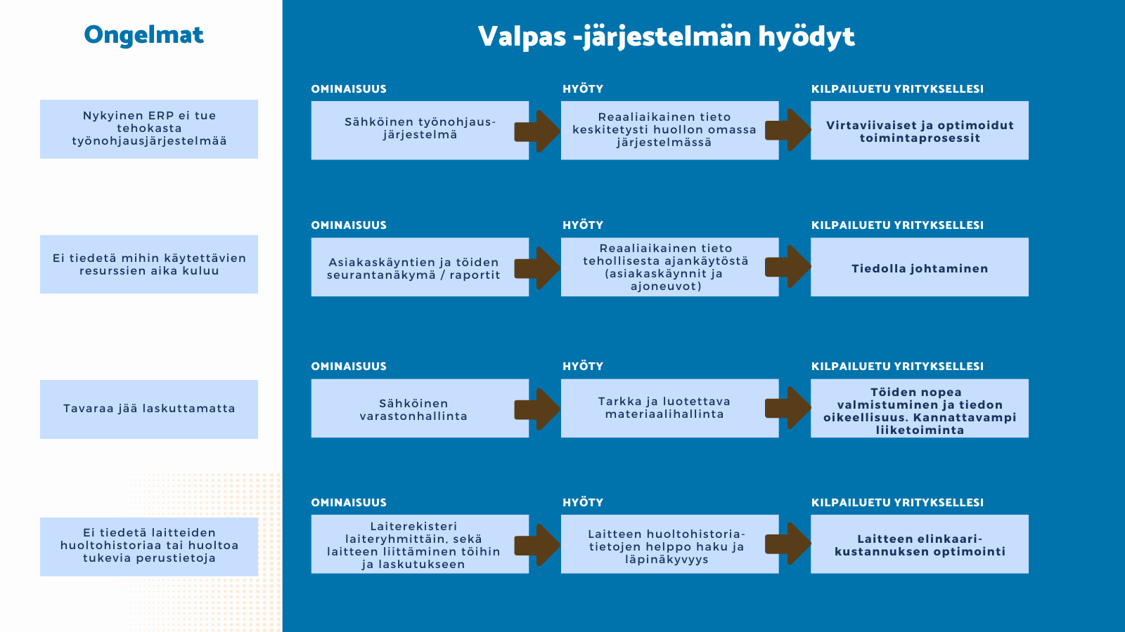 VALPAS työnohjausjärjestelmän hyödyt ja kilpailuetu LogiNets Oy