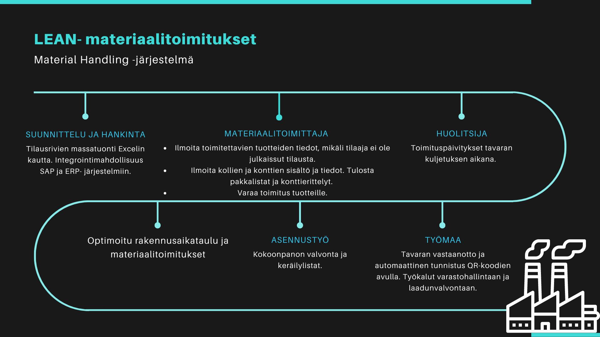 Materiaalitoimitusten eri vaiheet laitosprojekteissa