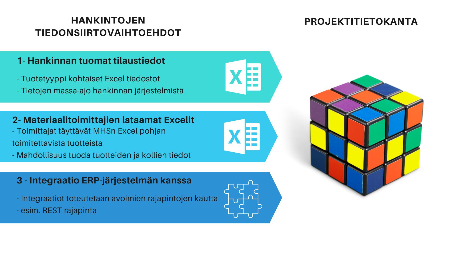 Hankintojen tietojen välittäminen projektiverkostolle laitosprojektissa
