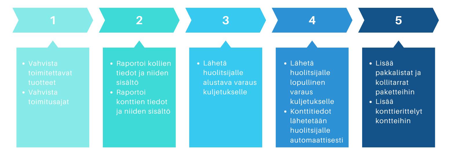 Materiaalitoimitusten käsittely laitosprojekteissa