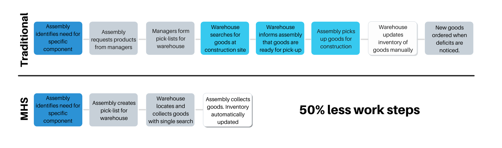 Locating goods for assembly at construction site