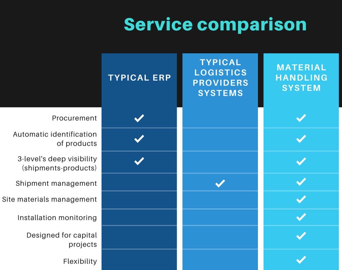 Service comparison matrix