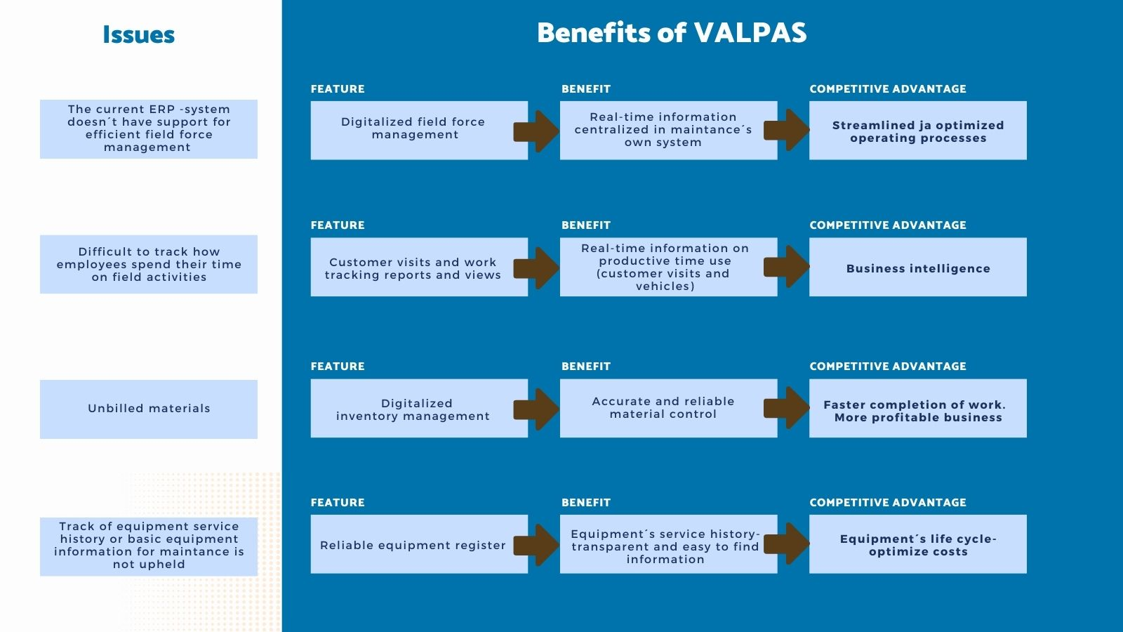 Benefits of VALPAS field force management LogiNets Oy
