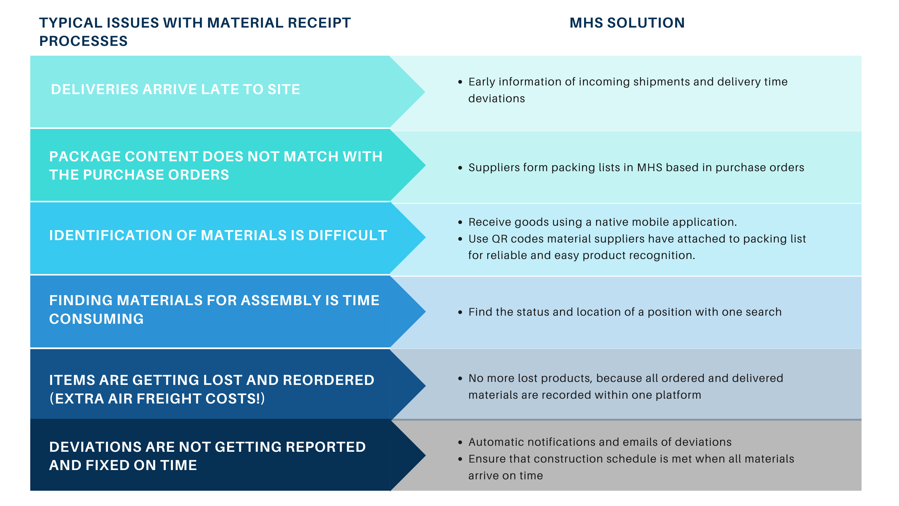 Material tracking system- goods receipt process