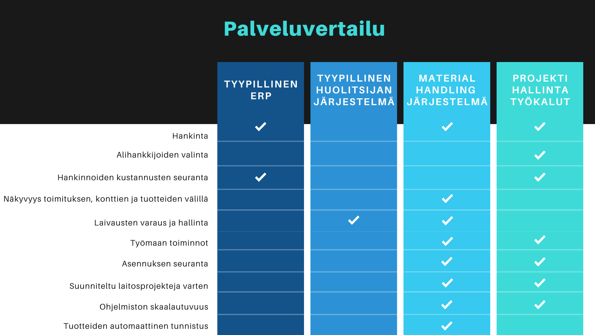 Materiaalivirtojen hallinta rakennustyömaille- palveluntarjoajien vertailu